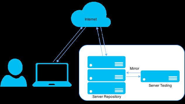 ServerRepo