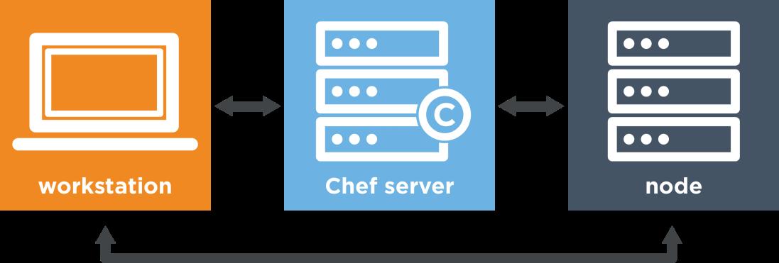 workstation-server-node